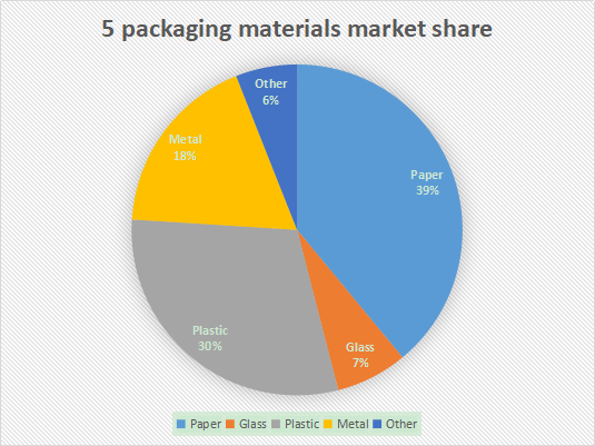 5 packaging material market share