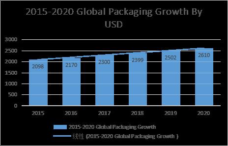 2015-2020 global packaging growth