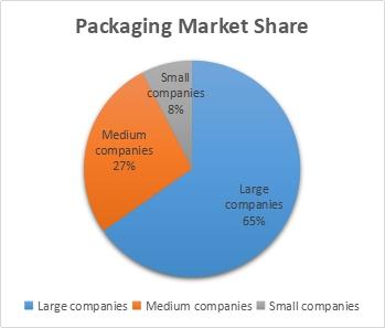 packaging market share